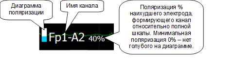 Измерение поляризации электрода в процессе работы для DC усилителей